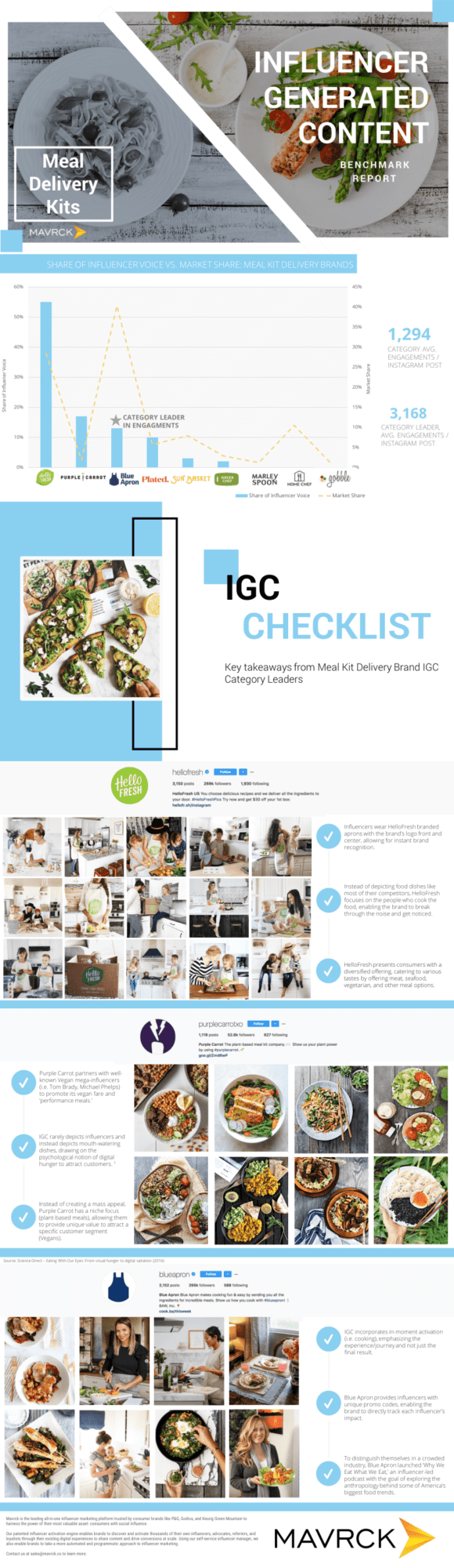 Meal-Kit-Delivery-Services-IGC-Mavrck_2018
