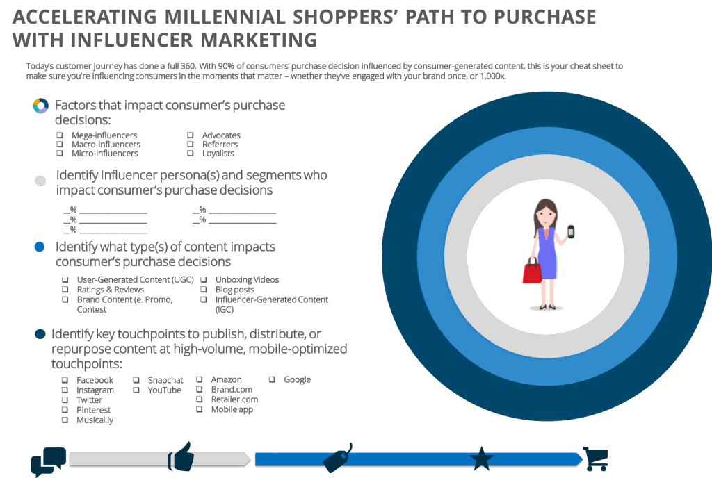 accelerating-millennial-food-shoppers-path-to-purchase