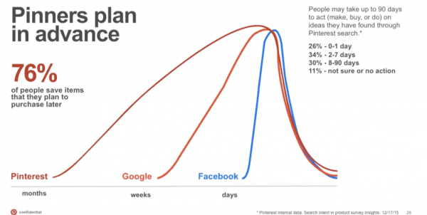 Graph of percentage of Pinners who plan content in advance compared to Google and Facebook