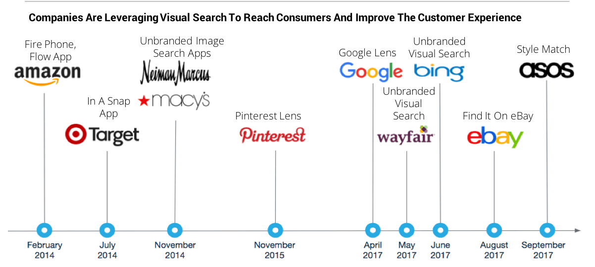 Graph depicting companies that are leveraging visual search to reach consumers and improve the customer experience