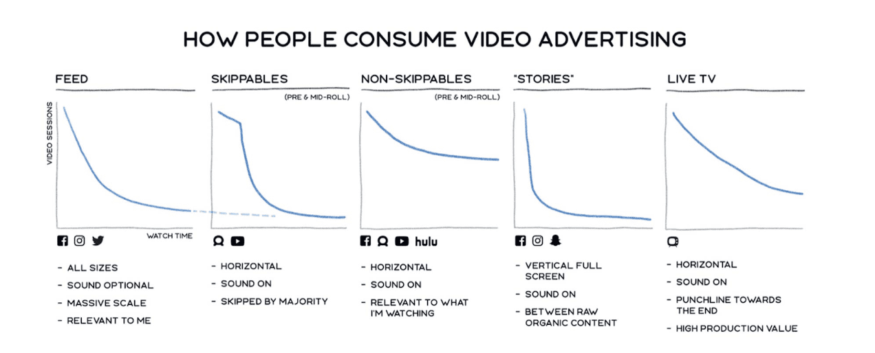 Graph depicting how people consume video advertising
