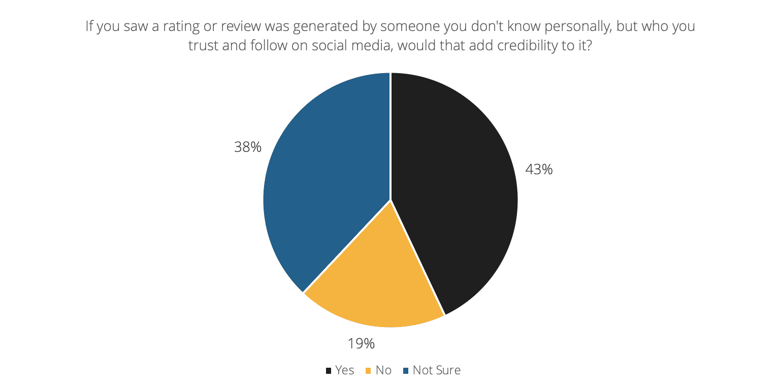 Graph depicting 43% of consumers believe reviews generated by social media influencers would add credibility
