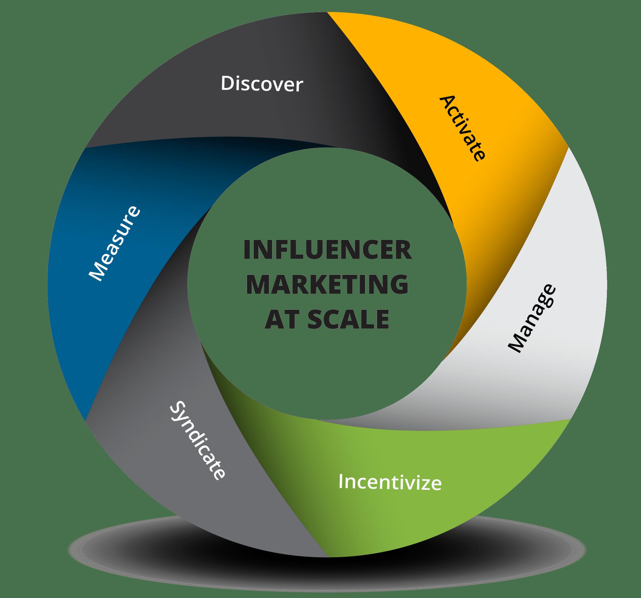 Influencer Marketing Platform - Mavrck
